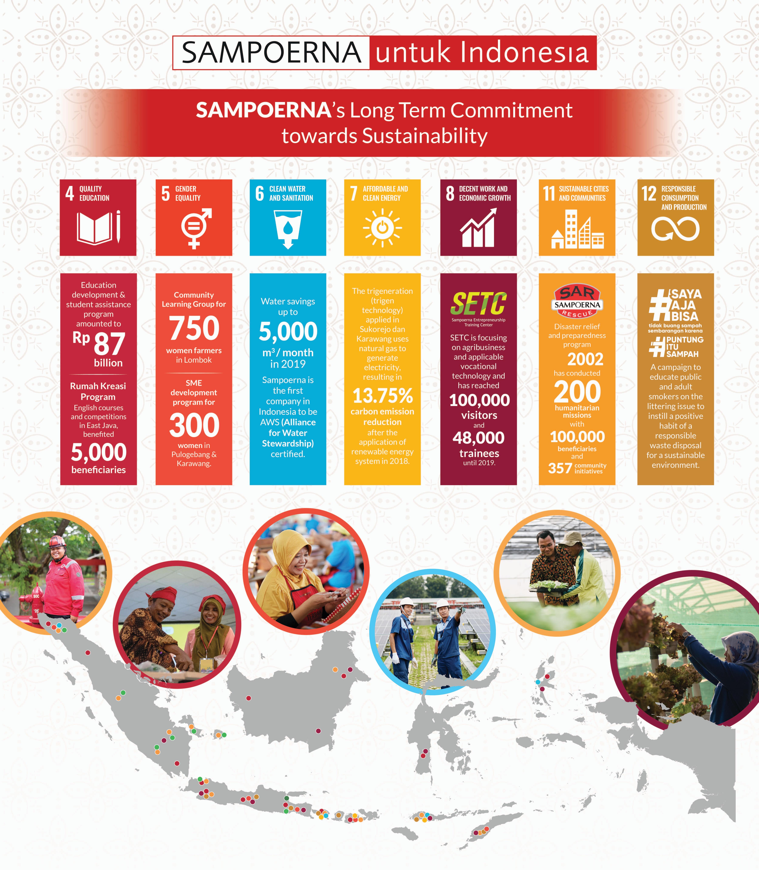 Sampoerna Untuk Indonesia One Pager