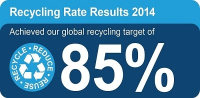 Surpassing Our Global Recycling Target