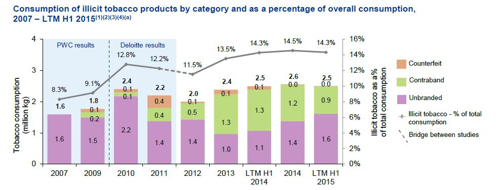 Consumption of Illicit tobacco products by category 2015