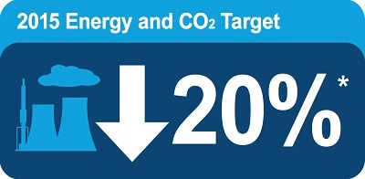 Energy and CO2 Emissions Graphic