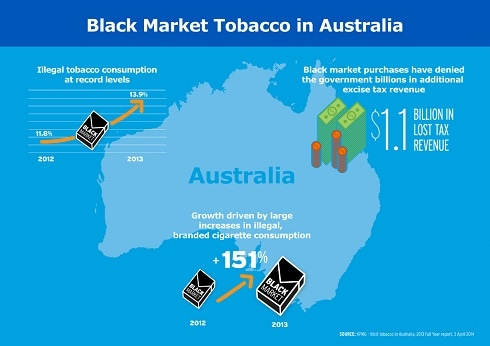 2013 KPMG REPORT: BLACK MARKET IN AUSTRALIA REACHES HISTORIC LEVELS