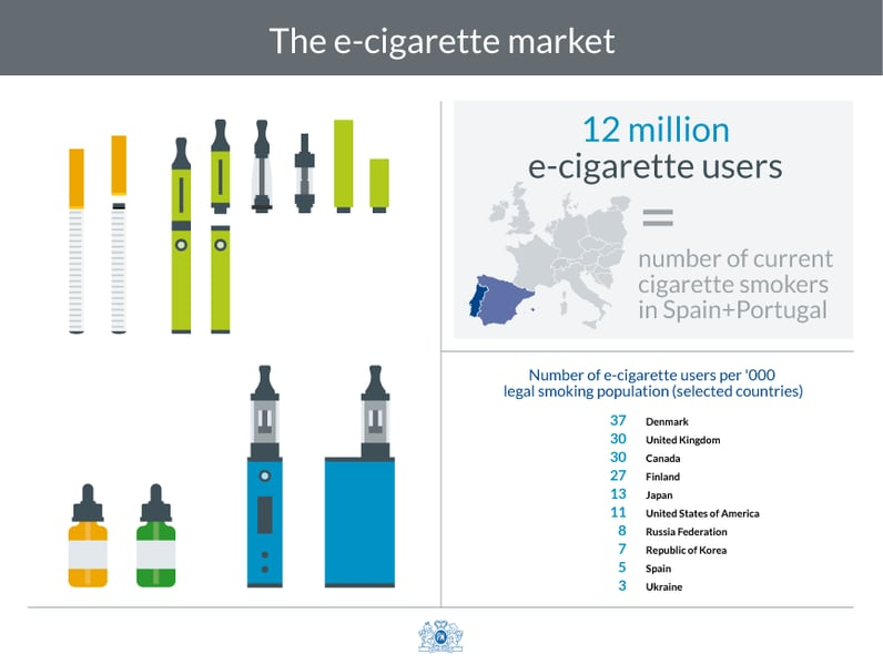 The e-cigarette market