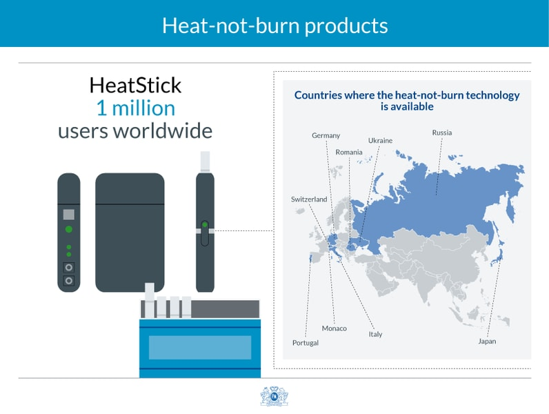 Heat-not-burn products